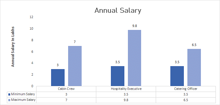 Average Salary For Food Service Supervisor